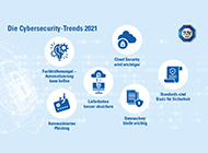Cybersecurity-Trends 2021