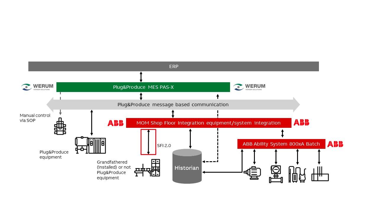 Intelligente Geräteintegration mit ABB Shop Floor Integration 2.0